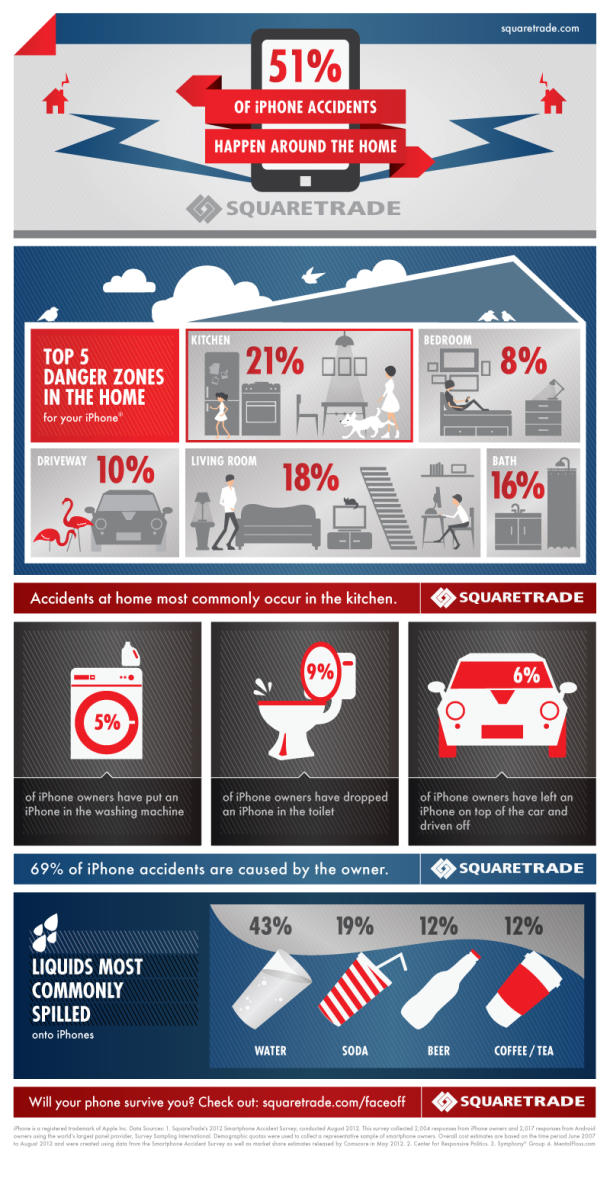How People Damage Their iPhones Infographic